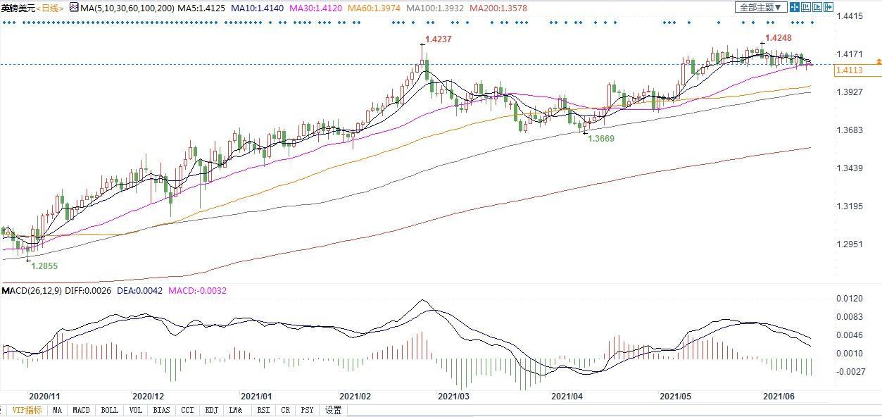 美联储本周若释放缩减QE信号,英镑不排除跌向1.40可能!