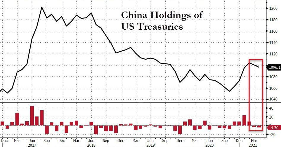 外资一年来首度净卖出美股 中国连续两月减持美债