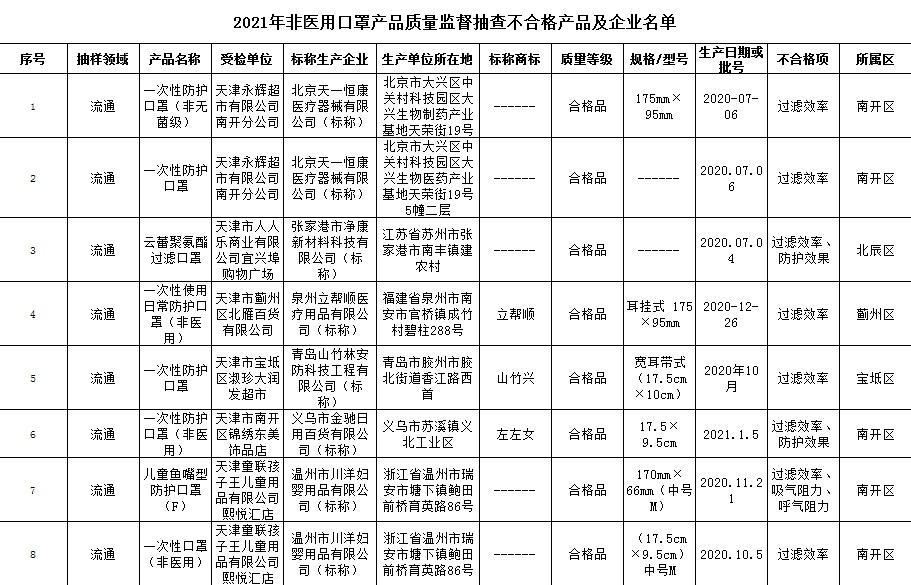 天津检出8批次口罩不合格,大润发、永辉超市等有售