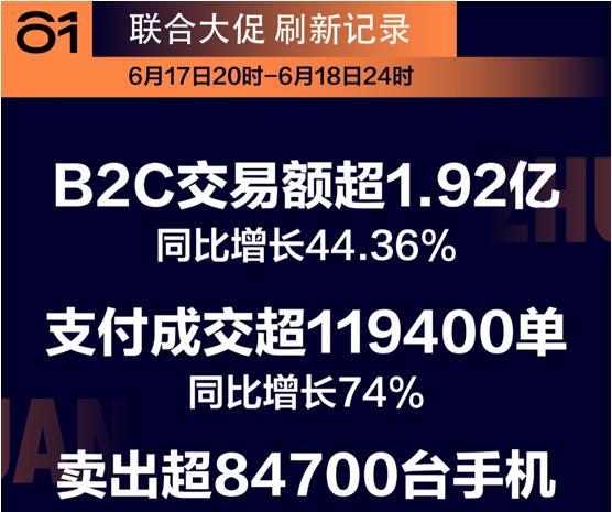 转转集团618战报:B2C业务28小时成交11.94万单 交易额超1.92亿元