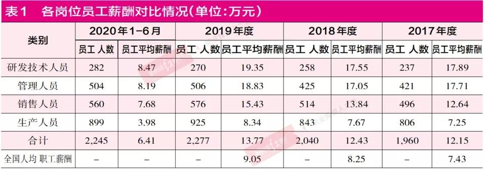 """聚焦IPO   中国茶叶研发人员数量存疑,营业成本有人为""""瘦身""""之嫌"""