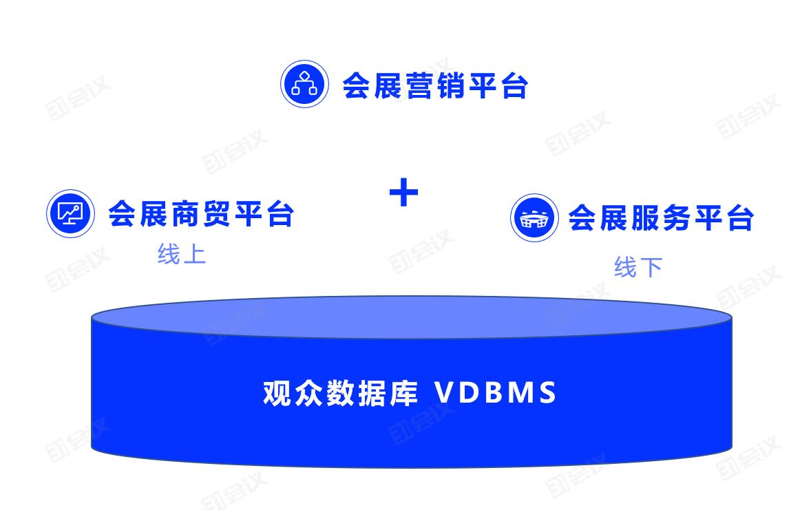 技术赋能会展数字化转型落地,31会议发布展览云V3.0
