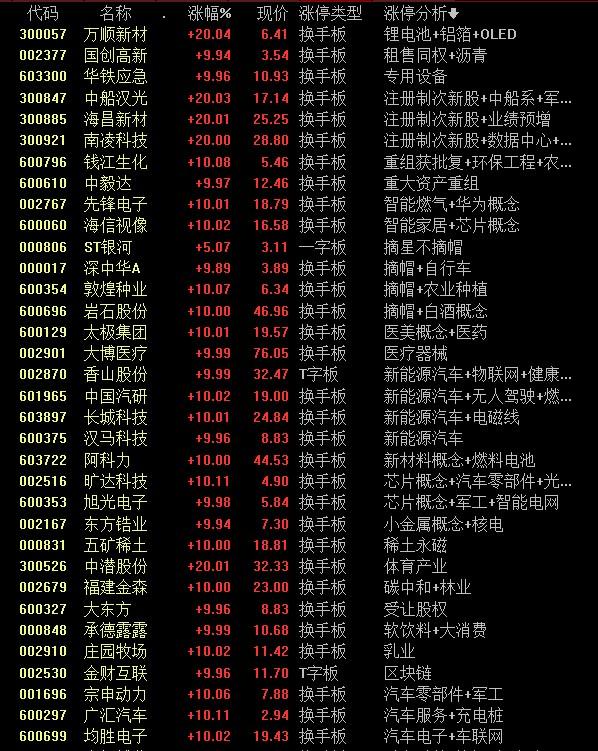 涨停复盘丨农业股普涨,军工股活跃,先锋电子6连板后能否再上?股指震荡中低吸一类股