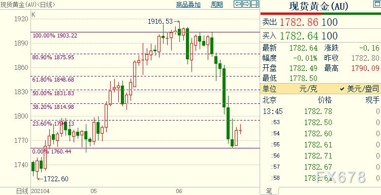 金价短线仍看涨,上方目标位在1815美元。