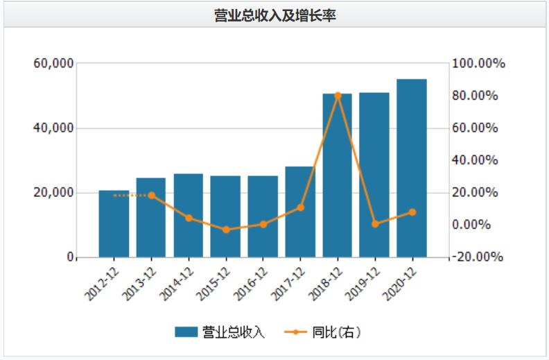 """龙华薄膜IPO:扩产扩能业绩却难增 销售额与客户采购额""""打架"""""""