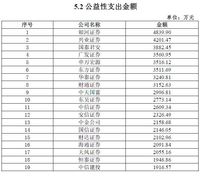 """券商2020年脱贫攻坚""""成绩单""""发布:8家券商公益性支出超3000万元"""