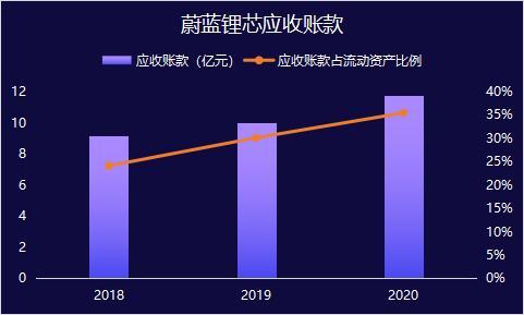 蔚蓝锂芯定增15亿元获反馈 应收账款持续上升等财务问题被关注