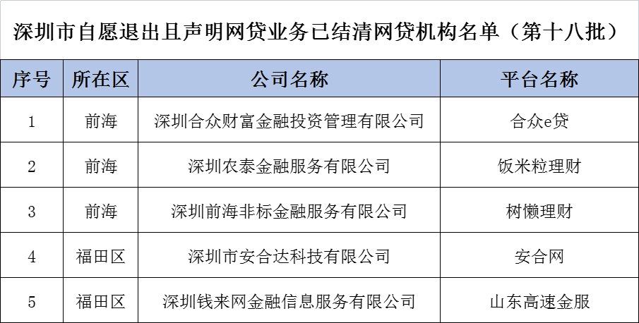 深圳5家公司退出网贷业务,含合众e贷、安合网等平台