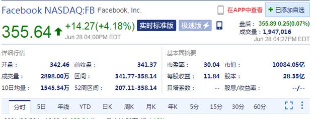 Facebook市值首次突破1万亿美元