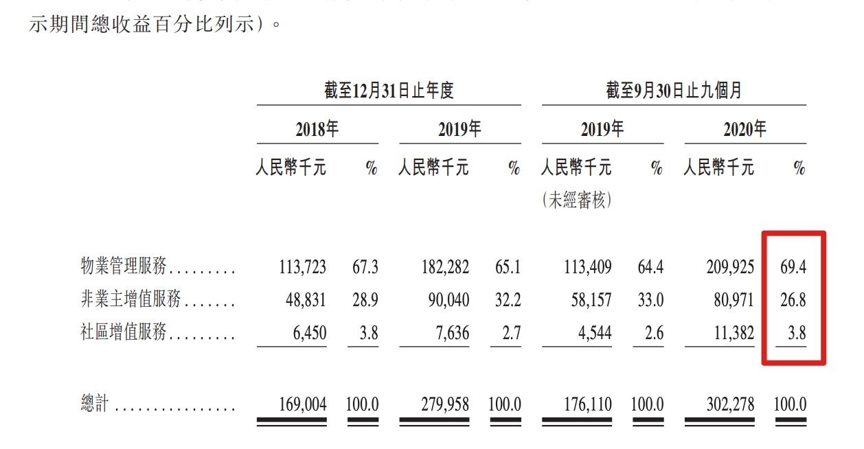 领悦服务今日起招股 7月12日挂牌 经营现金流多期为负