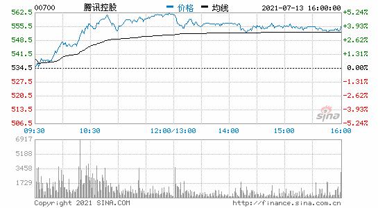 腾讯港股收盘涨近4%该公司收购搜狗获市监总局无条件批准