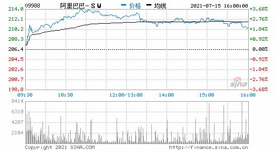 阿里巴巴港股收涨逾2%腾讯港股收涨1.5%