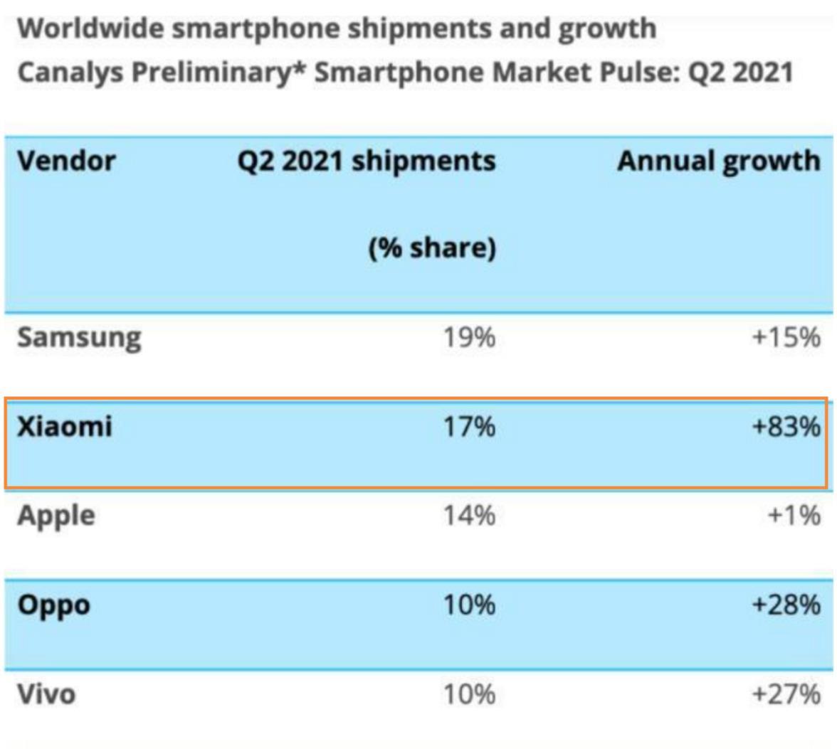 市占率力压苹果!小米智能手机二季度爆发小宇宙?