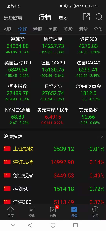 全球股市突然暴跌,发生什么?