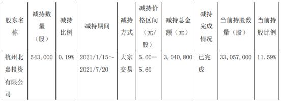 元成股份股东杭州北嘉减持54.3万股套现304.08万