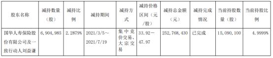 广晟有色股东国华人寿及一致行动人刘益谦合计减持690.5万股套现合计2.53亿