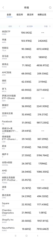 7月21日美股成交额最大20只股票 传苹果将推出平价5G手机