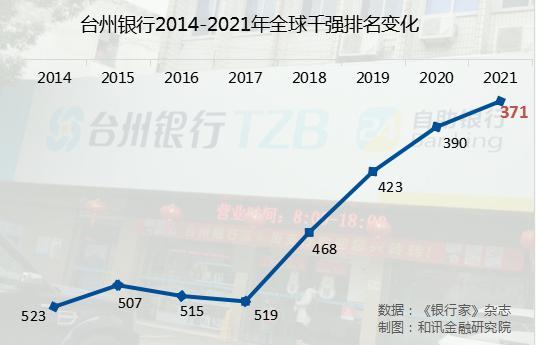 """评级观察   台州银行获""""AAA""""评级 全球千强排名升至371位"""