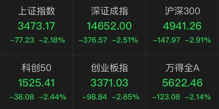 突发!股市跳水,腾讯蒸发2700亿,茅台缩水1200亿,还有新东方跌37%、海底捞跌超16%…
