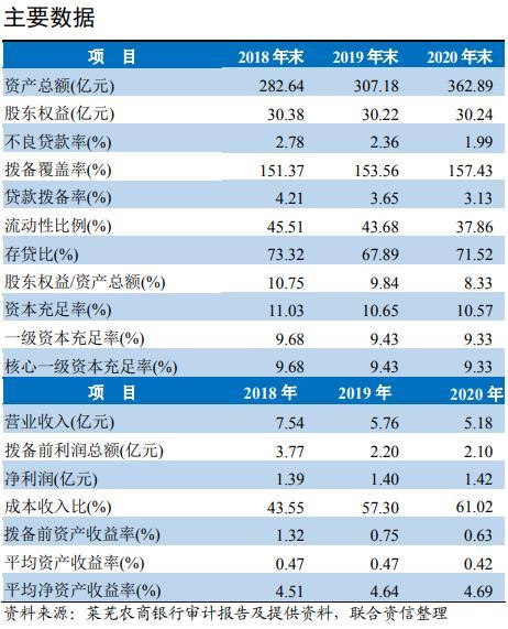 """评级观察  莱芜农商银行获""""AA-""""评级 盈利能力有待提升"""