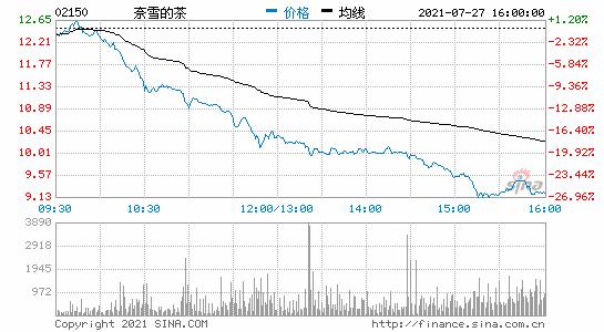 港股收盘奈雪的茶跌超26%