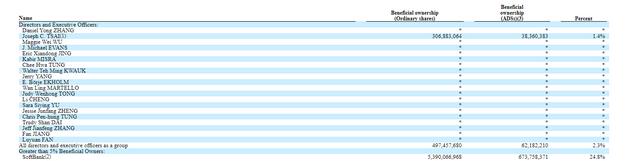 阿里巴巴向SEC提交年报:软银仍是最大股东持股24.8%