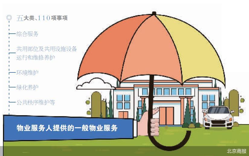 """明确五类事项 北京小区物业服务""""有据可依"""""""