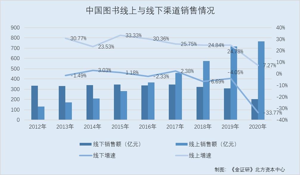 果麦文化码洋占有率落后于同行 行业增长显疲态未来成长能力或承压