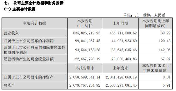 福成股份2021年上半年净利增长120.43%餐饮和殡葬两个板块销售收入大幅度增长