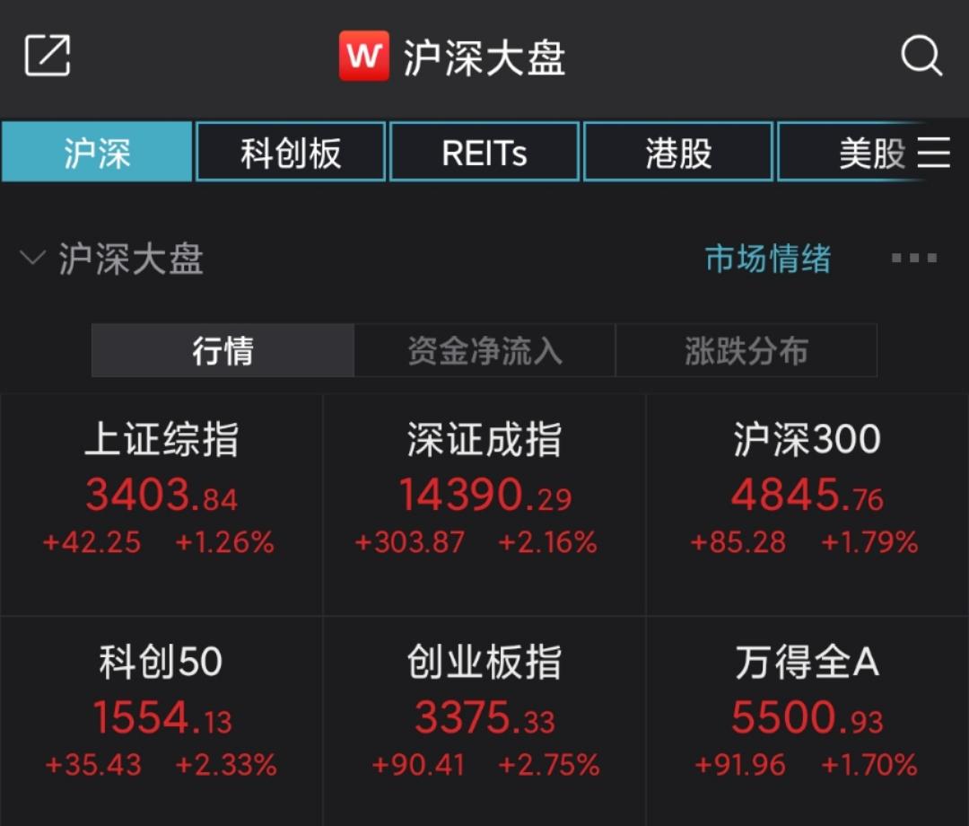 A股高开,沪指大涨1.26%!钠离子电池概念股活跃
