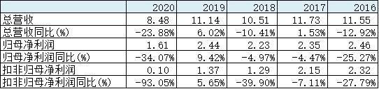 东方时尚股权激励目标看齐上市巅峰 今年扣非净利润需增20倍