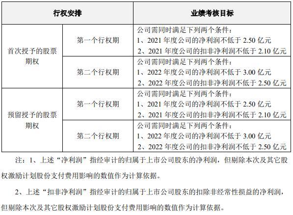 数据来源:东方时尚2021 年股票期权激励计划(草案修订稿)