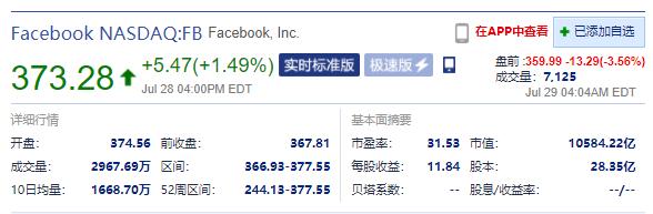 Facebook盘前跌超3%第二季度日活表现不及市场预期