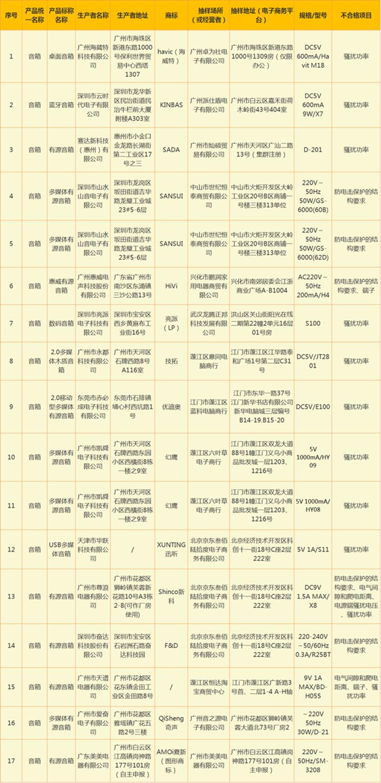 广东 17款电声器件产品抽检不合格