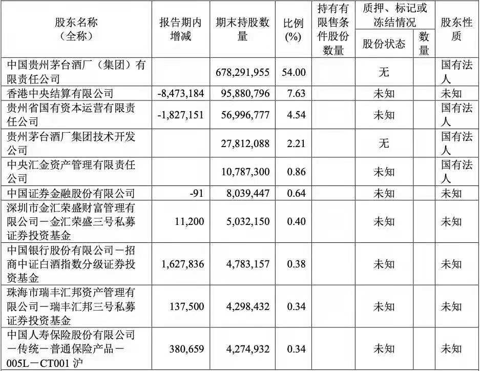 """茅台上半年利润增速放缓,张坤退出前十大股东,刘彦春""""接盘""""?"""