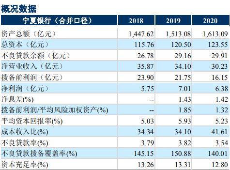 """评级观察   宁夏银行获""""AA+""""评级 关注资产质量和盈利波动"""