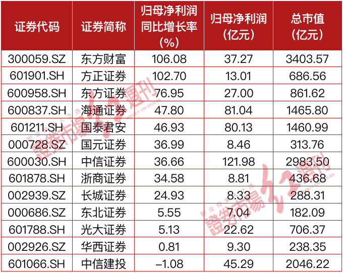 """国家队""""独宠"""",公募二季度加仓最多的东方财富,值得投资吗?"""