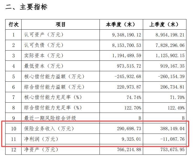 珠江人寿:一季度业务转型初见成效 保险业务收入同比大幅增长