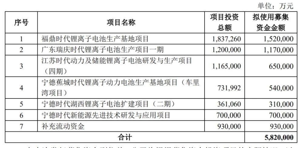 富达注册登录融资582亿,万亿电池霸主豪赌风口?