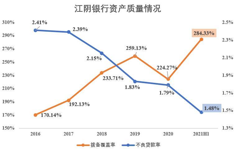 江阴银行上半年实现净利润4.73亿元 不良率创上市以来新低