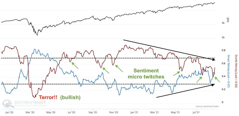 股市过度看涨,黄金蓄势待发