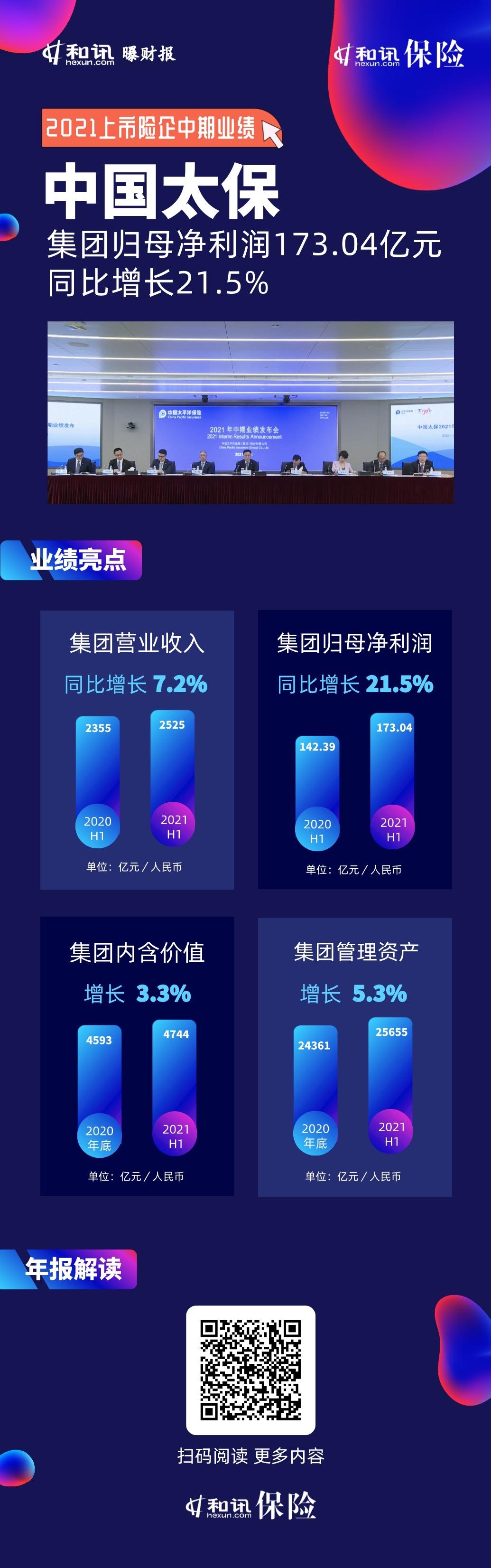 图说中报丨2021中国太保中期业绩