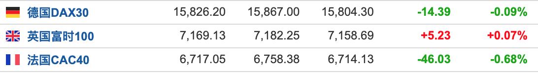 美股盘前:8月非农远逊预期 三大期指集体下挫