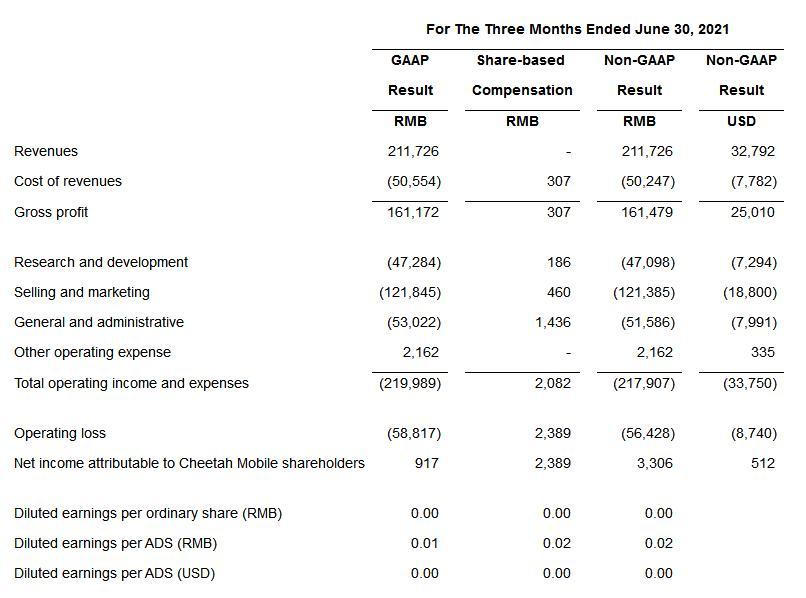 和讯曝财报|猎豹移动Q2营收近乎腰斩 同比降46.3%