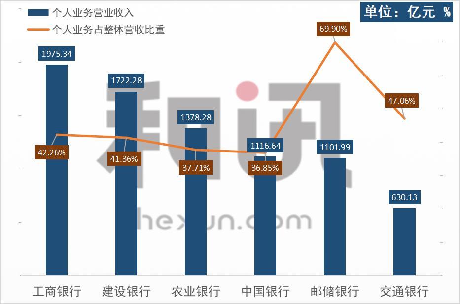 图2:个人银行业务营业收入 和讯银行研究院整理