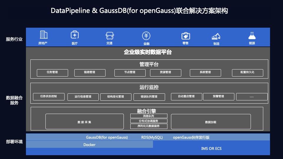 共助数据自主创新生态|DataPipeline与华为云GaussDB完成兼容互认证