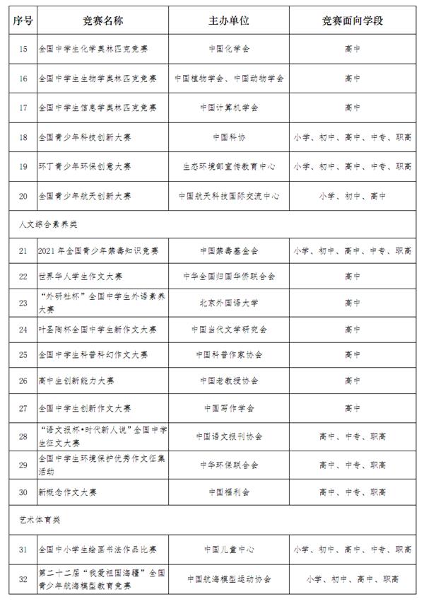 教育部公布中小学全国性竞赛名单:看准这36个