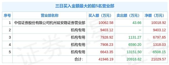 湖北宜化今日上榜,六机构入场混战,买卖资金超8.5亿元