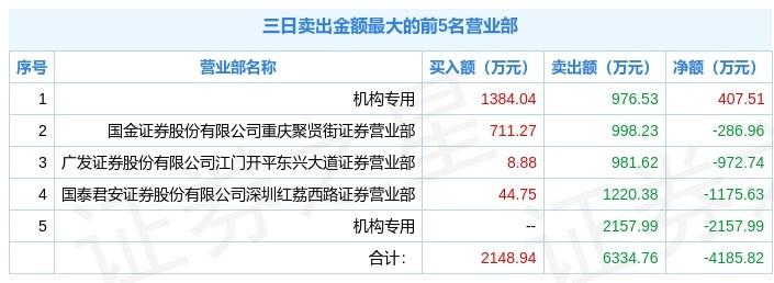 天奥电子三日大涨23.66%,机构净买1.32亿元