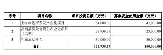 芯源微拟再募资10亿元:投向高端半导体专用设备IPO募投项目明年才能投产